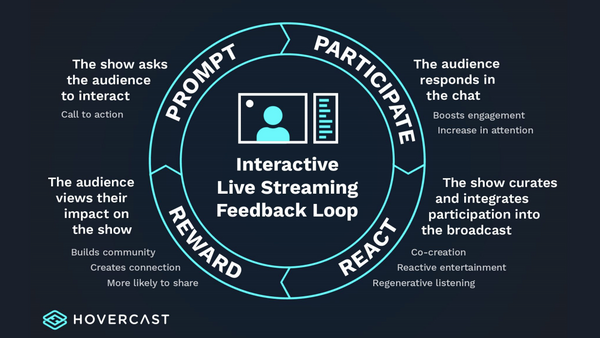 Use Feedback Loops to Create a Truly Interactive Virtual Event